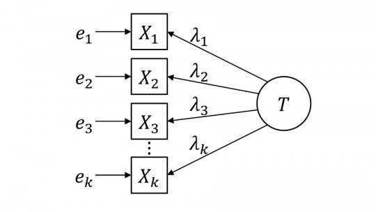 Cronbach's Alpha (α): what it is and how it is used in statistics