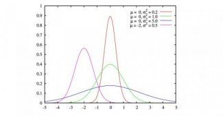 Normal distribution: what it is, characteristics and examples in statistics