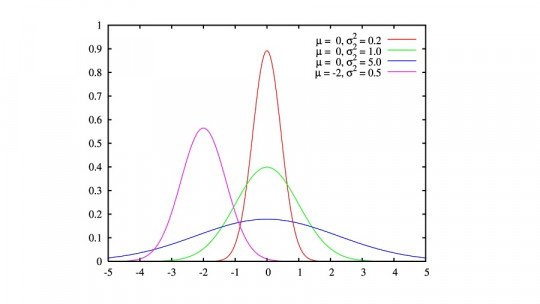 Normal distribution: what it is