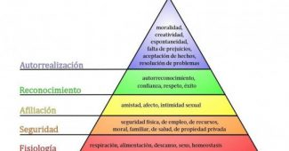 Maslow's Pyramid: the hierarchy of human needs